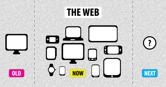 The Future of Web Design in 2014